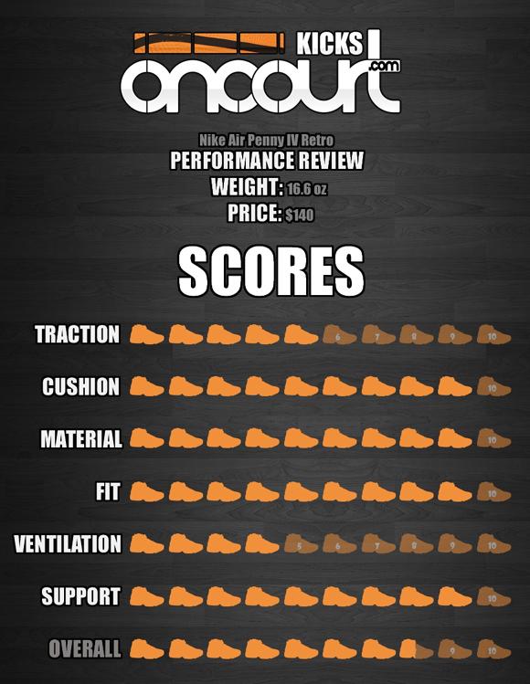 best service b8ea2 7191b ... kd trey 5 4 performance review  Nike ...